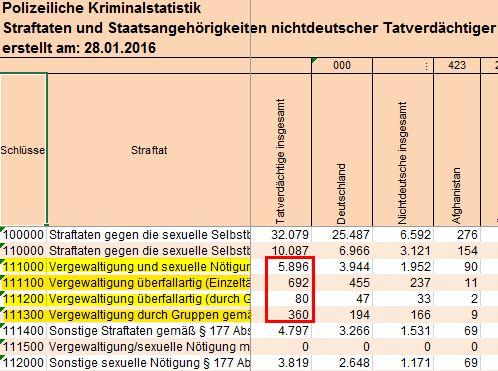 pks-bka-tabelle-sexualdelikte-2015